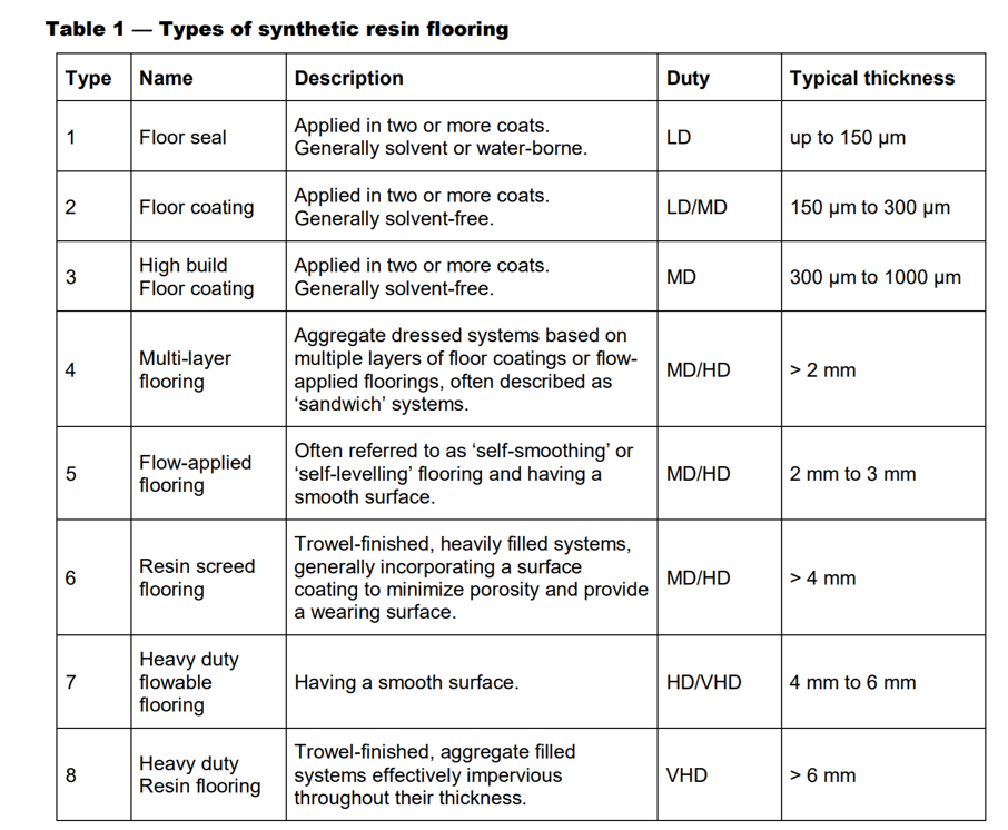 Table explanation and comparison of types of synthetic resin flooring (sealer, coating, self levelling, screed)